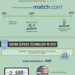 Online Dating:Then & Now Infographic