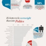 Infographic-Do Dating and Politics Mix?